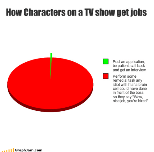 How Characters on a TV show get jobs