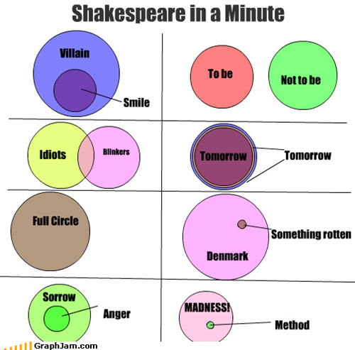 anger,denmark,full circle,hamlet,macbeth,madness,method,rotten,smile,sorrow,the merchant of venice,venn diagram,villain,william shakespeare