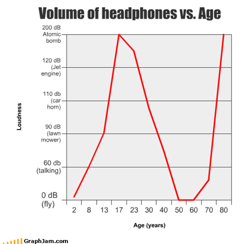 age,atomic bomb,decibels,headphones,lawn mower,Line Graph,loud,talking,volume