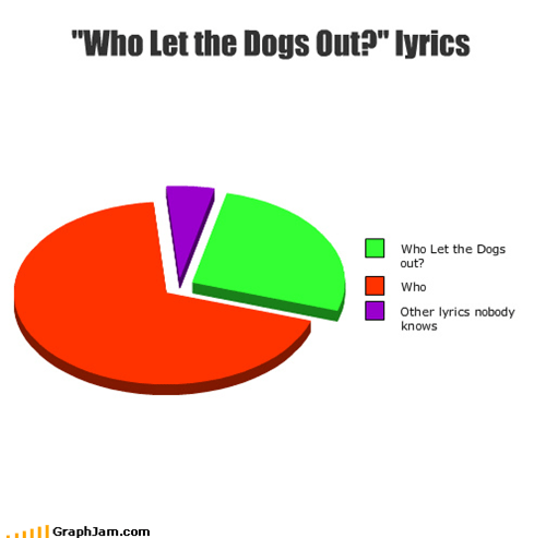 alcohol,annoying,badger song,baha men,chipmunks,justin bieber,kesha,lady gaga,laugh,lyrics,Music,package post,Pie Chart,repetitive,sex,Songs,venn diagram,voice,who let the dogs out