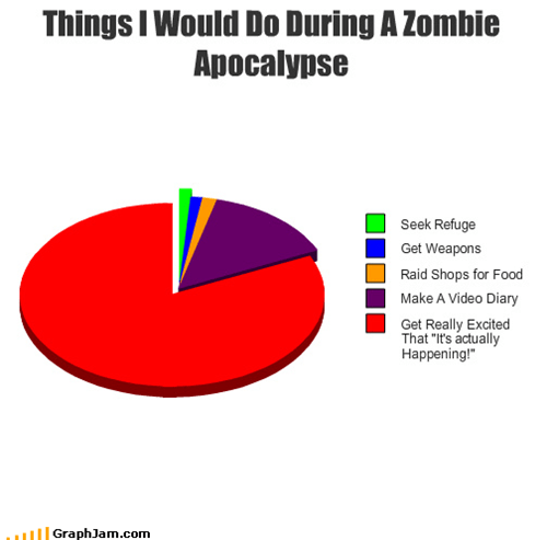 apocalypse,diary,excited,food,Hall of Fame,Pie Chart,raid,refuge,Video,weaponse,zombie