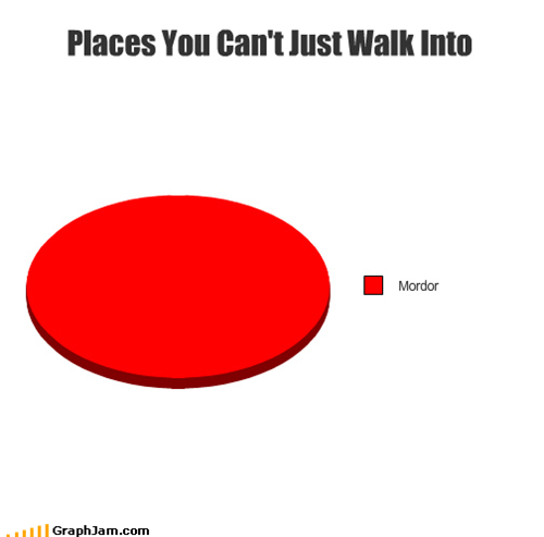 Hall of Fame,Lord of the Rings,mordor,Pie Chart,walk