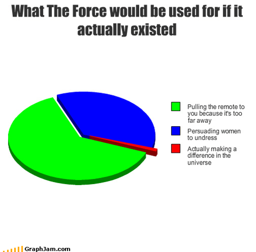 au natural,different,lazy,persuade,perv,Pie Chart,remote,star wars,the force,undress,universe,women