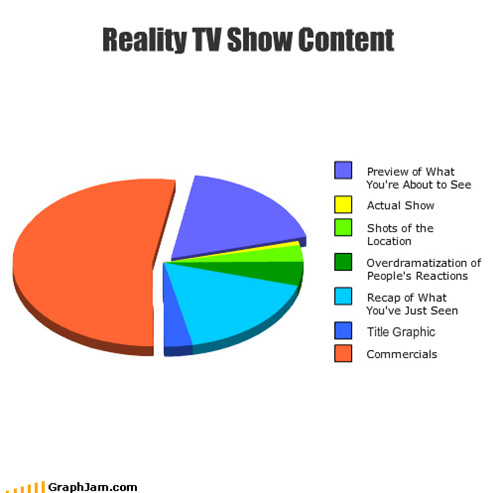 commercials,drama,location,Pie Chart,preview,reaction,reality shows,reality tv,recap,title,TV