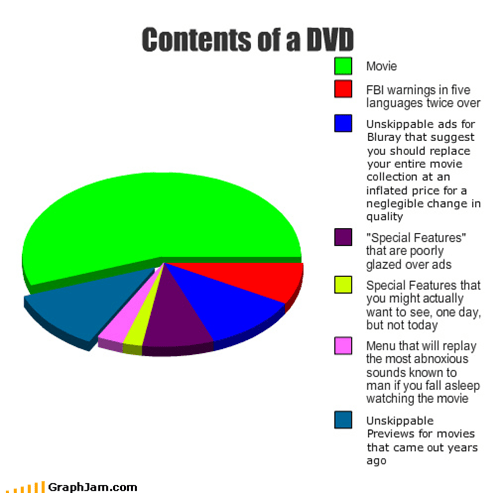 ads,annoying,asleep,bluray,contents,DVD,FBI,languages,menu,Movie,movies,Pie Chart,previews,price,quality,sounds,warnings