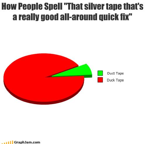 duck,duct tape,misspellings,Pie Chart,spelling,tape
