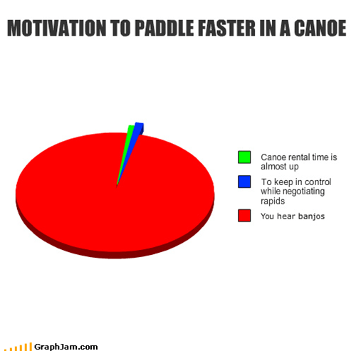banjos,boat,canoe,control,deliverance,faster,motivation,Movie,negotiating,paddle,Pie Chart,rapids,rental,scary,water