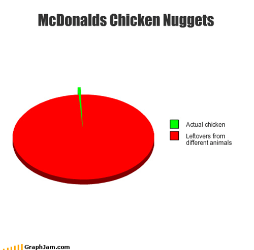 animals,chicken,chicken nuggets,fast food,leftovers,McDonald's,meat,parts,Pie Chart