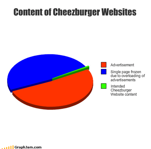 Content of Cheezburger Websites