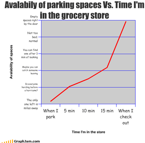 availability,car,grocery store,Line Graph,parking,parking space