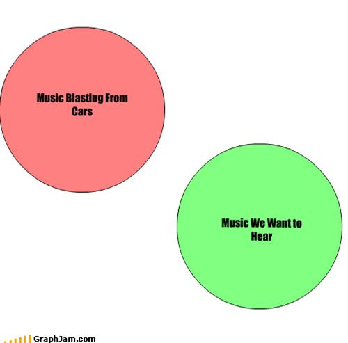 blasting,cars,loud,Music,venn diagram