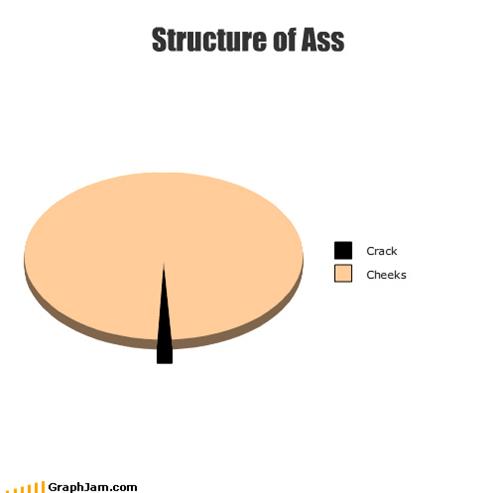 ass,body parts,butt,cheeks,crack,Pie Chart