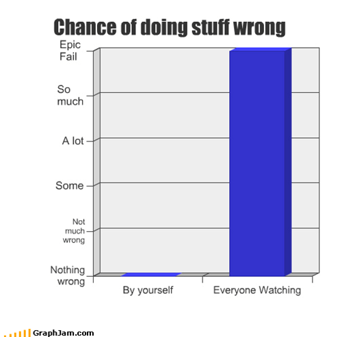 alone,Bar Graph,epic,FAIL,people,watching,wrong