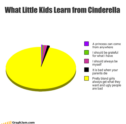 What Little Kids Learn from Cinderella