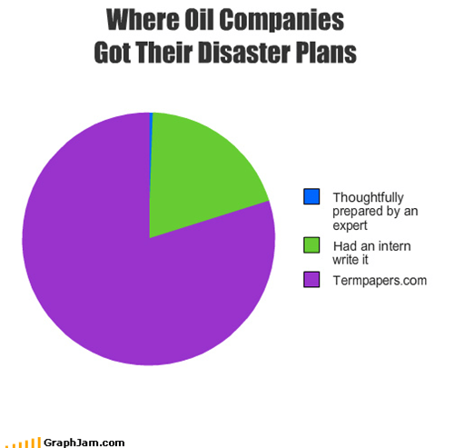 Where Oil Companies  Got Their Disaster Plans