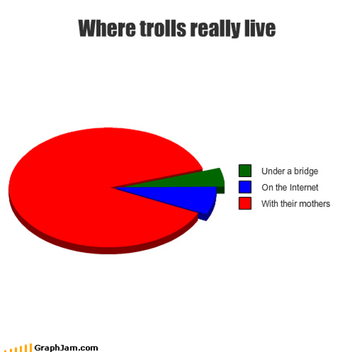 Where trolls really live