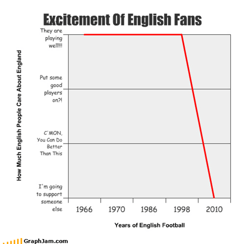 Excitement Of English Fans