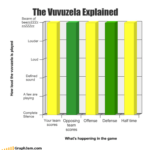 The Vuvuzela Explained