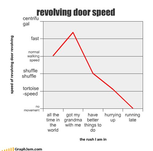 accidents,door,justin bieber,Line Graph,revolving door,speed