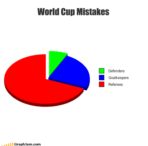 World Cup Mistakes