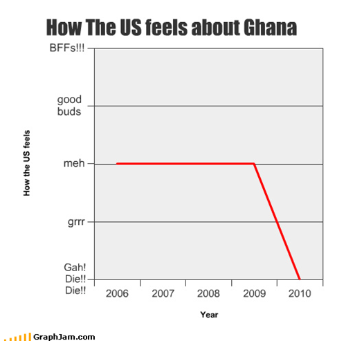 How The US feels about Ghana
