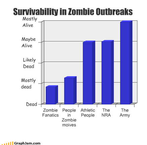 Survivability in Zombie Outbreaks