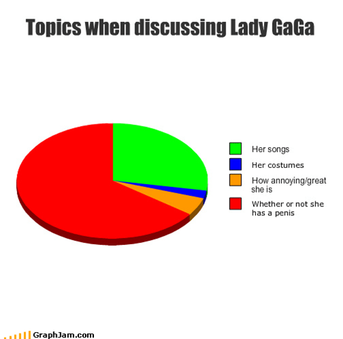Topics when discussing Lady GaGa