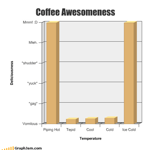 coffee,cold,delicious,drinks,gross,hot,tastes,temperature