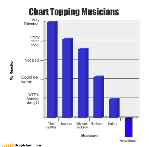 Chart Topping Musicians