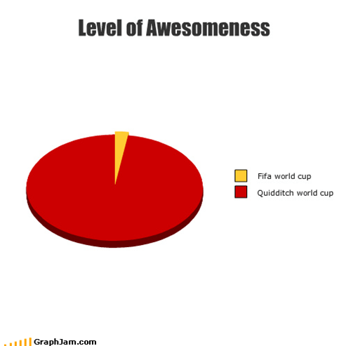 Level of Awesomeness