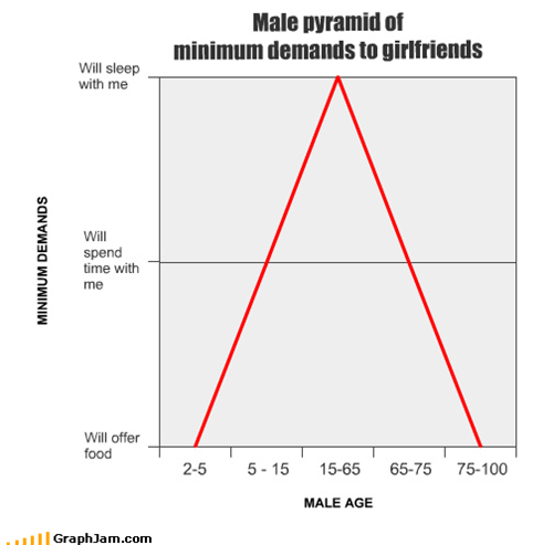 Male pyramid of  minimum demands to girlfriends