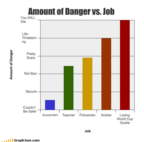Amount of Danger vs. Job