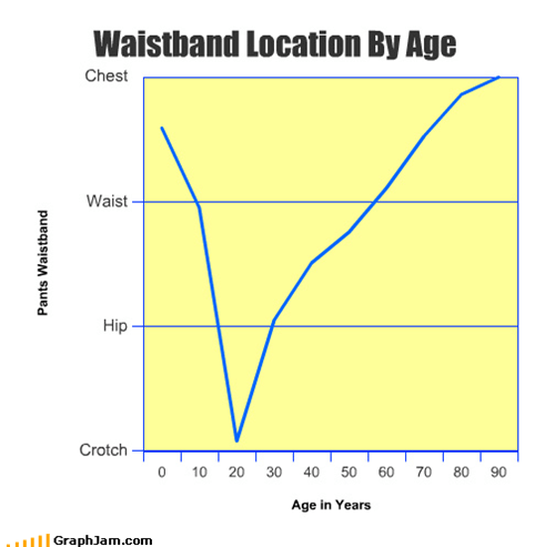 Waistband Location By Age