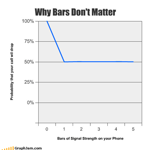 Why Bars Don't Matter