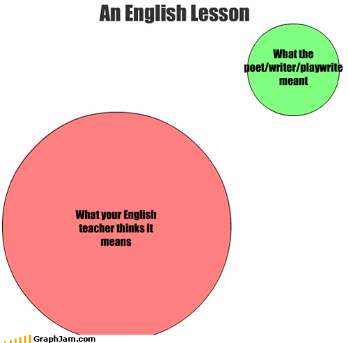 What your English teacher thinks it means What the poet/writer/playwrite meant An English Lesson