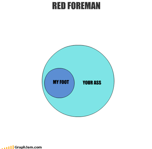 70s-show,character,television,threat,venn diagram