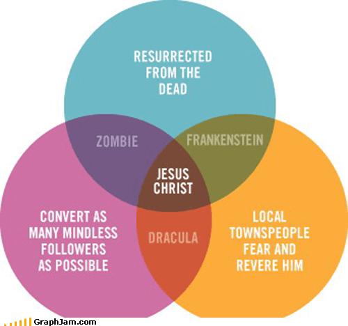 frankenstein,monster,mythology,religion,vampire,venn diagram,zombie
