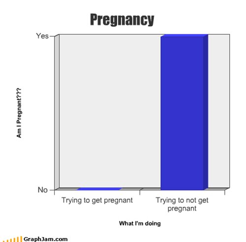Bar Graph,irony,oh crap,pee on a stick,pregnant