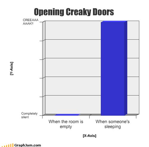 Bar Graph,creaking,door,shhh,sneaking