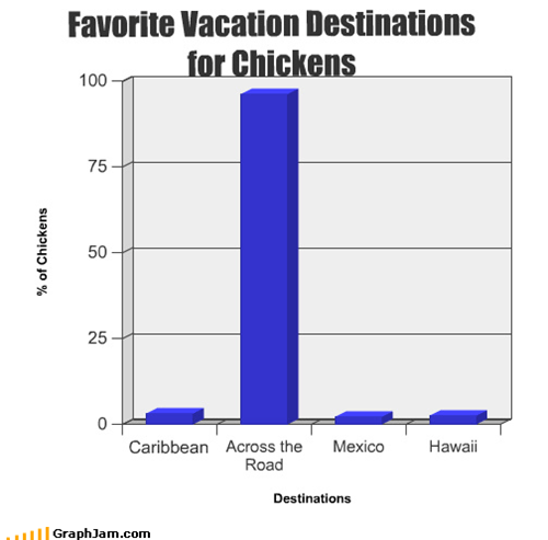 Bar Graph,chicken,fowl,old joke,street,vacation