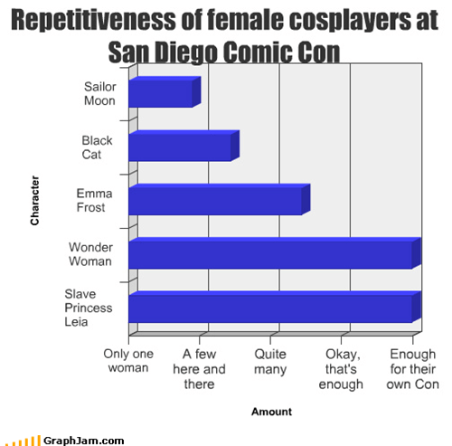 Repetitiveness of female cosplayers at San Diego Comic Con