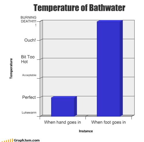 Bar Graph,bathtub,burn,clean,relax,scorch