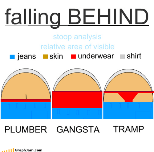 falling BEHIND jeans underwear skin shirt relative area of visible PLUMBER GANGSTA TRAMP stoop analysis