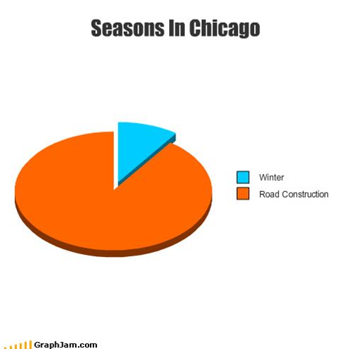 chicago,orange barrels,Pie Chart,road work,snow,winter