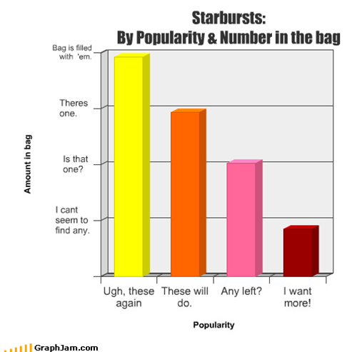 Bar Graph,candy,nom,not enough pink,snack,Star Burst