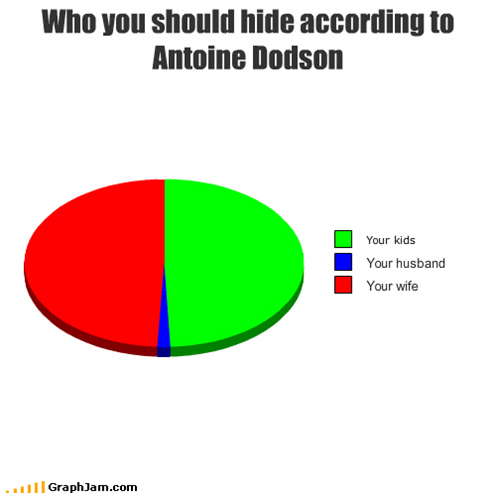 autotune,hide your husband,hide your kids,hide your wife,Pie Chart
