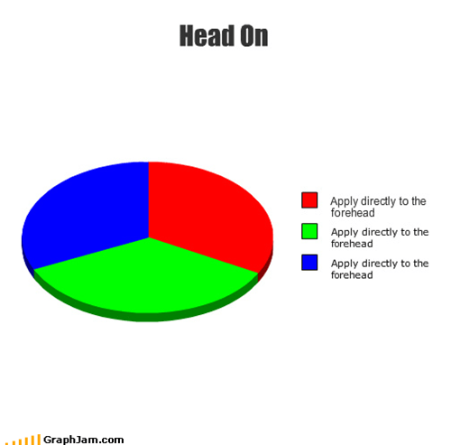 annoying,commercial,head on,headache,Pie Chart,repeat