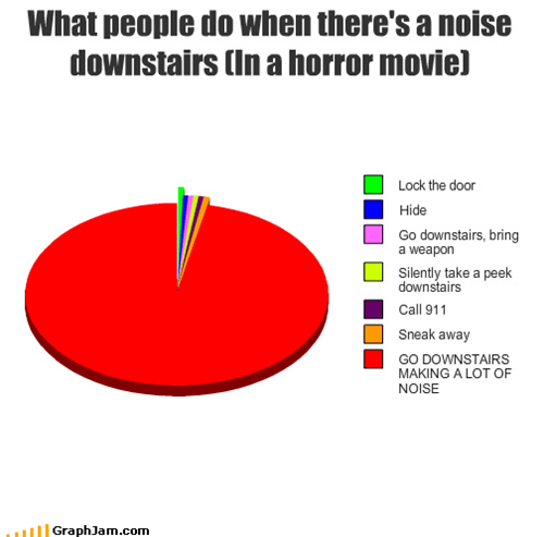 cant-look,horror movie,Never Have A Clue,Pie Chart,victims