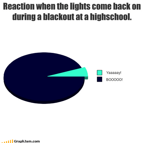 blackout,dark,high school,light,Pie Chart,power outage