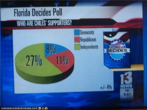 Correction: Almost Half of Florida Decides!
